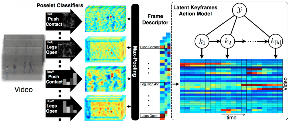 Poselet Key-framing- A Model for Human Activity Recognition-Image